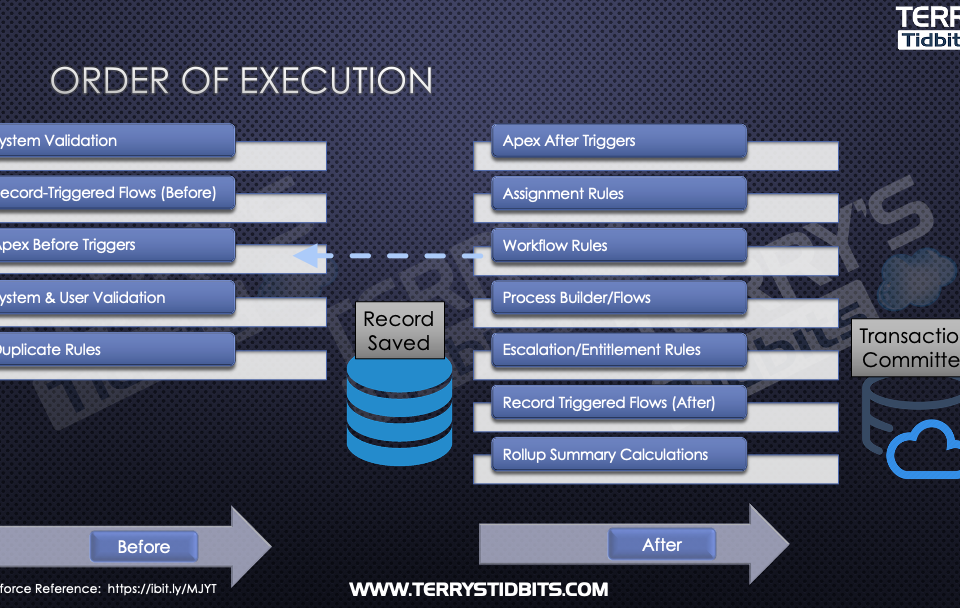 Order of Execution